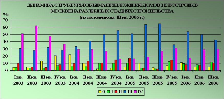 анализ рынка недвижимости подмосковья 2006: