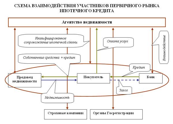 анализ рынка недвижемости москва: